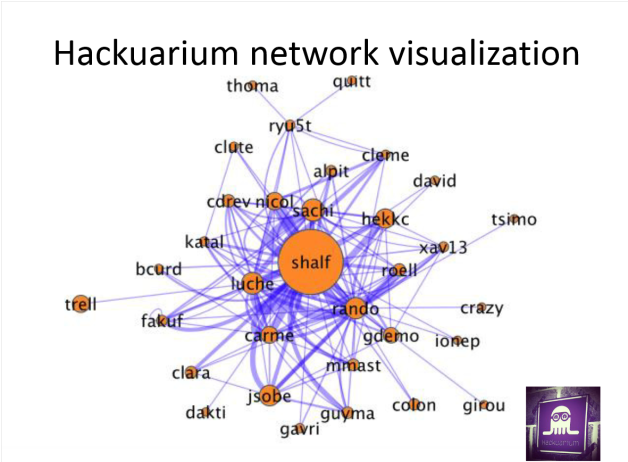 hackuarium_network_2015